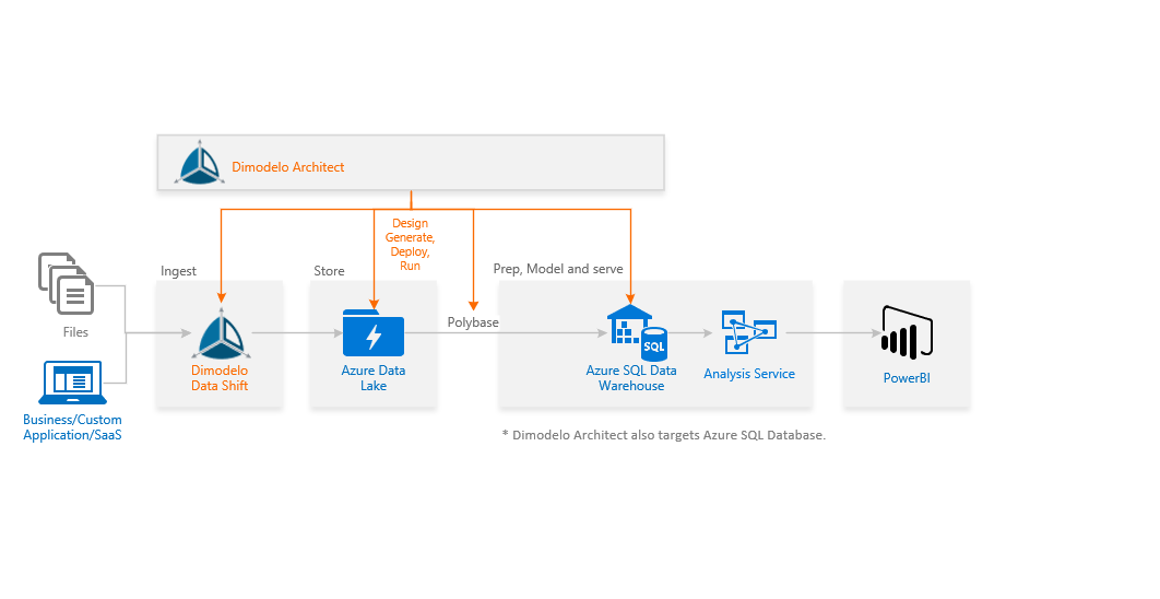 Develop an Azure SQL Data Warehouse with Dimodelo Architect