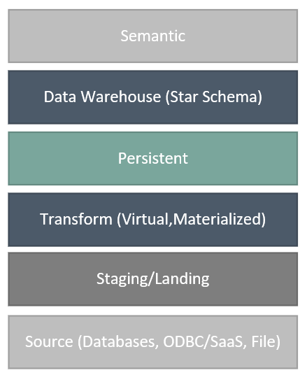 Top 5 Reasons You Need A Persistent Layer In Your Data Warehouse. Top 5 Reasons You Need A Persistent Layer In Your Data Warehouse. Wiring. Data Warehouse Star Schema Payroll At Scoala.co